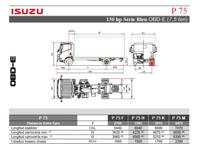 Fichas técnicas y Listado precios Isuzu P75 150 hp