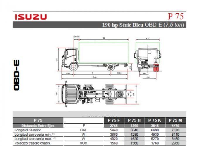 Fichas técnicas y Listado precios Isuzu P75 190 hp